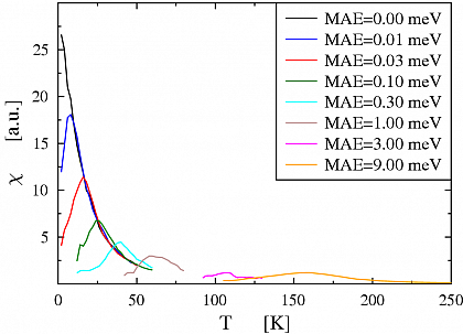 Figure 2: Magnetic susceptibility of the embedded Mn-Fe wire for different values of MAE.