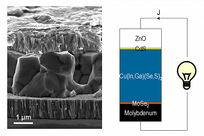 Fig. 1 Scanning electron micrograph of a Mo/Cu(In,Ga)Se2/CdS/ZnO solar cell on glass in cross-section view. Thin layers of MoSe2 (~10 nm) and CdS (~50 nm) are not visible in the micrograph. The working principle of heterostructure solar cells is simple: Due to the asymmetric contacts (CdS/ZnO on one side and Mo on the other side) electrons and holes being the charge carriers are flowing to opposite directions. They form the photo current which can drive an electrical load.