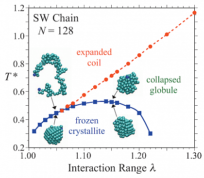 Phase transitions in a pearl-necklace chain model with square-well attraction
